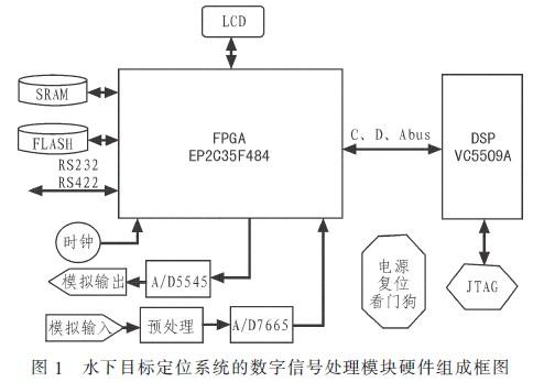 基于DSP和FPGA的水下目标定位系统的信号处理模块设计