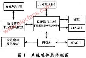 基于DSP+FPGA的机器人语音识别系统的设计
