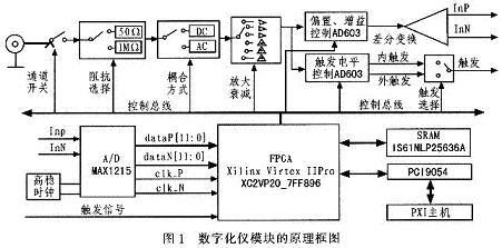 基于PXI总线接口的高速数字化仪模块