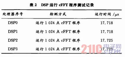 基于FPGA+DSP的高速中频采样信号处理平台的实现