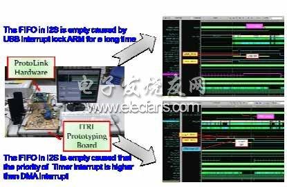 基于FPGA的SoC验证平台实现电路仿真侦错