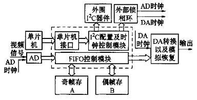FPGA在多制式视频转换系统中的应用