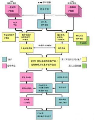 使用可定制微控制器高效开发系统级芯片