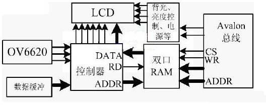 基于SOPC 的车辆电子后视镜系统设计