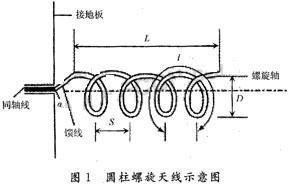 基于有限元方法的螺旋天线的仿真与设计