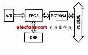 基于FPGA实现CPCI数据通信