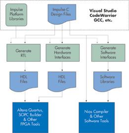 基于C的设计方式简化FPGA/协处理器混合平台软硬件协同设计