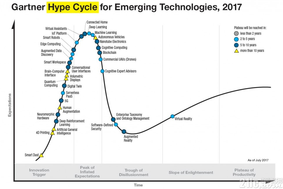 GartnerHypeCycle1200