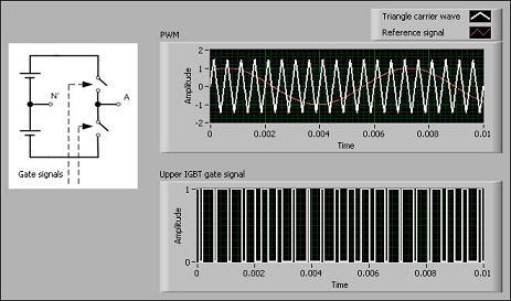 基于FPGA的高速HIL仿真器实现电机控制器测试