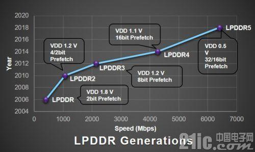 明年起,LPDDR5、UFS 3.0、SD Express将成为旗舰手机标配