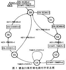 基于CPLD的专用键盘接口芯片的方案设计