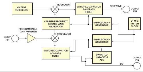 用于位置测量的PSoC微控制器与LVDT