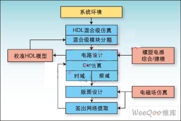 RFIC设计挑战及设计流程详解