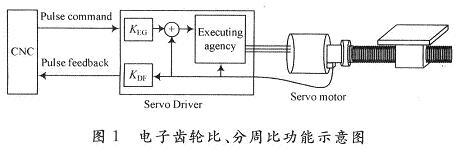 基于FPGA的伺服驱动器分周比实现