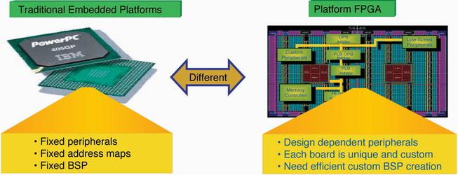 利用XPS工具快速生成Virtex FPGA的板支持包