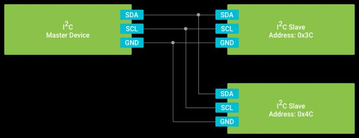 NXP i.MX7D与AndroidThings系列之五:I2C通信