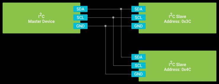 NXP i.MX7D�cAndroidThings系列之五:I2C通信