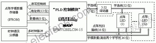 基于EPM7128SLC84-15 CPLD的LED�c��@示控制器