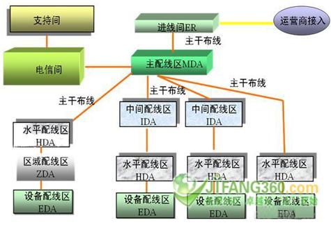 数据中心布线基础技术