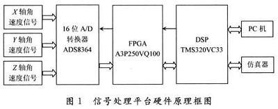 DSP在MEMS陀螺仪信号处理平台的应用