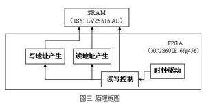 基于FPGA与外部SRAM的大容量数据存储