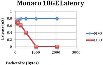LIFO或FIFO:测量数据中心以太网时延方法探讨