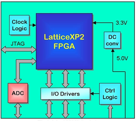 FPGA为你免除微控制器停产的后顾之忧