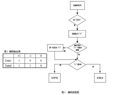 基于FPGA的HDB3编解码器设计