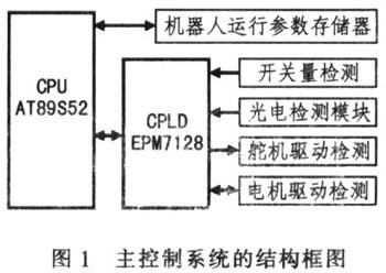 基于单片机和CPLD的自动巡线轮式机器人控制系统