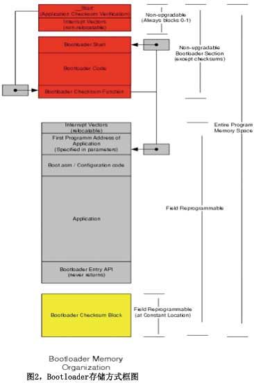 在PSoC上实现I2C Bootloader