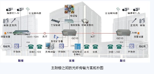 主附楼之间的光纤综合布线系统传输方案