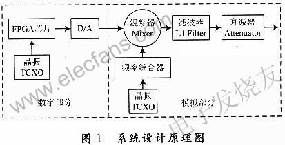 基于FPGA芯片和频率合成器ADF4360-4的GPS信号源的设计方案