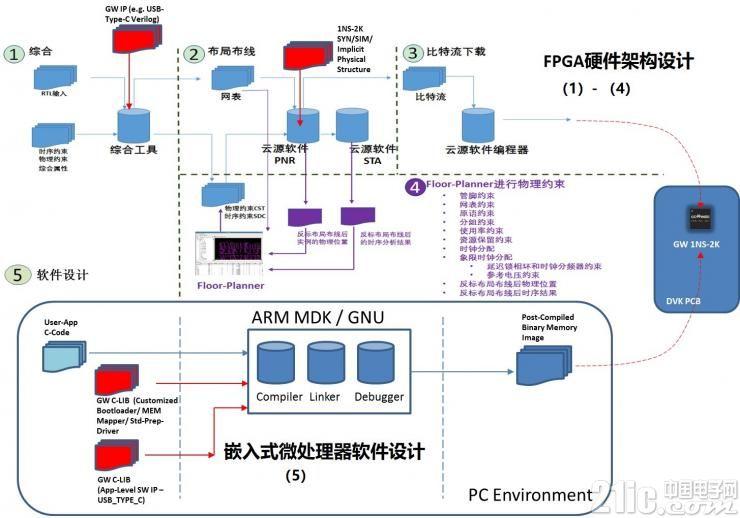 高云半导体发布基于小蜜蜂家族GW1NS系列GW1NS-2 FPGA-SoC芯片的软硬件设计一体化开发平台