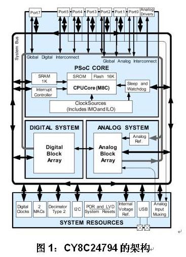 具有USB的PSoC在风扇控制中的应用