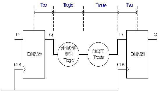 FPGA设计频率的计算方法