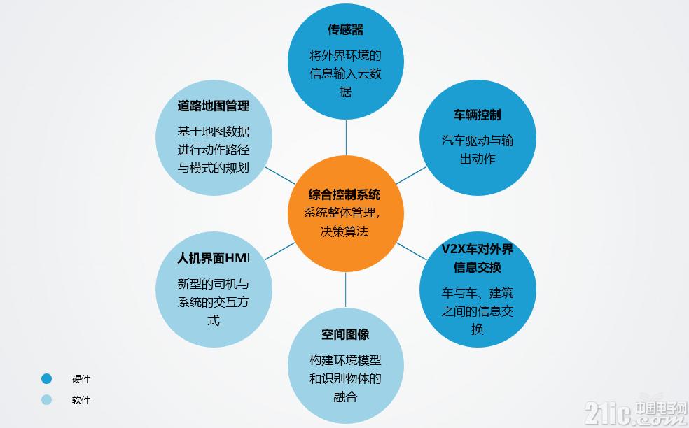 无人驾驶的六项基本技术和五个阶段