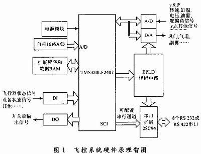 基于DSP和CPLD的小型无人机飞控计算机设计