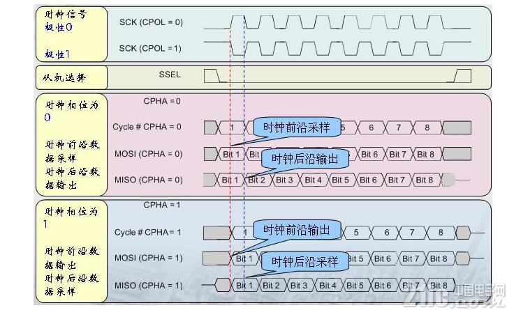SPI总线测试解决方案  SPI总线简介