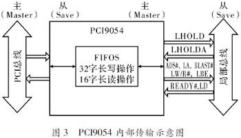 CPCI数据总线接口的设计与实现[图]