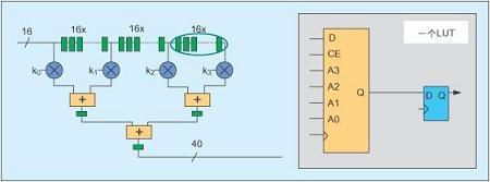 利用Spartan-3FPGA实现高性能DSP功能