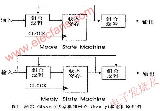 如何设计一个稳定可靠的状态机?