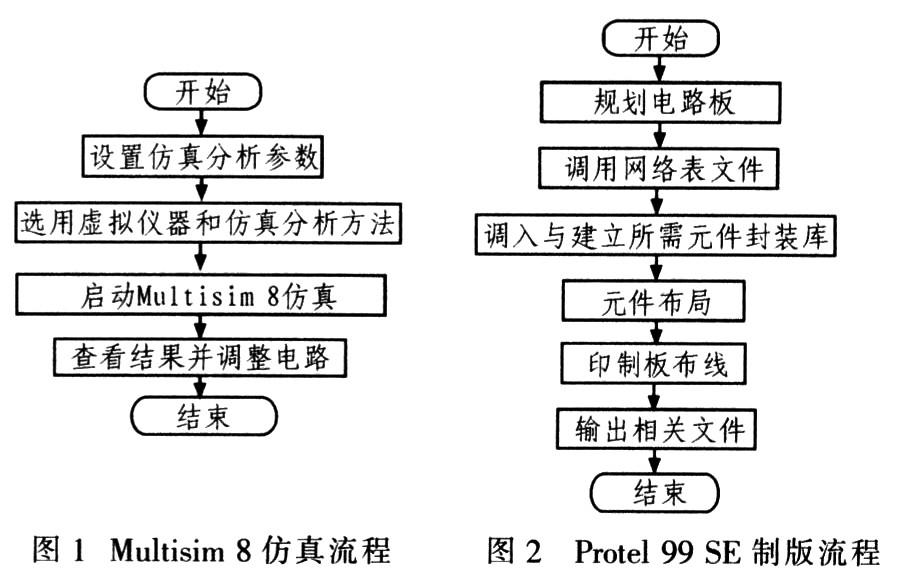 Protel 99 SE制板Multisim 8仿真电路