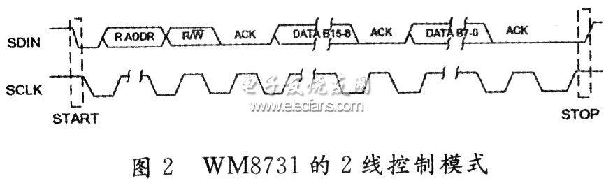 音频编解码芯片接口的FPGA应用