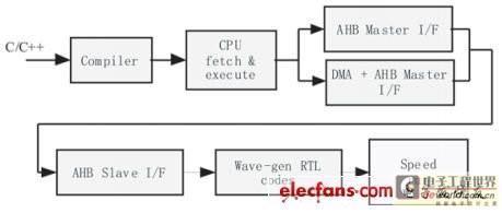 松耦合式可编程复杂SoC的设计实现
