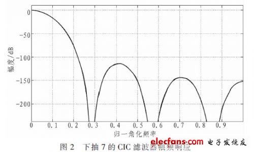 基于FPGA的DDC滤波器设计与仿真