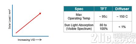 图 4:TFT与散射器