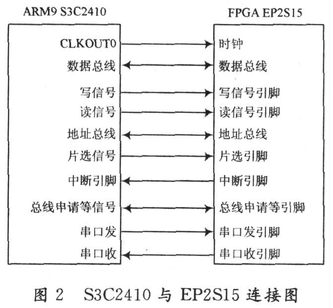 基于ARM和FPGA的高速高空数据采集系统