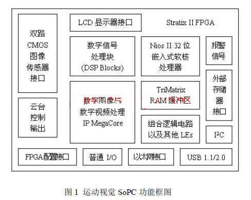 基于SOPC的运动视觉处理系统设计