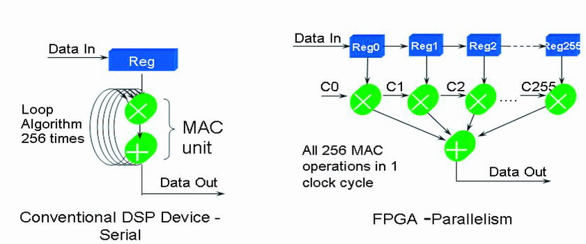 采用灵活的汽车FPGA提高SoC级集成和降低物料成本