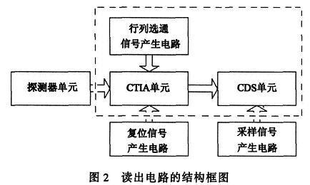 2×8低噪声InGaAs/InP APD读出电路设计